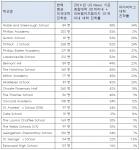 U.S. News & World Report 2014년 대학교 랭킹기준표이다.