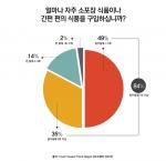 소포장, 간편식품 구입빈도에 대한 그래프이다(출처:웨버 샌드윅)
