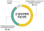 모병제 찬반 여론조사 결과