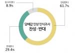 흡연자와 비흡연자를 포함한 담뱃값 인상 찬반 여론조사에서 61.7%가 인상 찬성, 29.4%가 인상 반대 입장을 밝힌 것으로 나타났다. 만일 인상을 한다면 그 수준은 '3천원 이상'이라는 응답이 가장 많았다.
