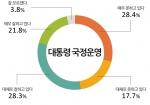 국정운영 평가 결과