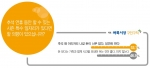 벼룩시장구인구직은 직장인 750명을 대상으로 추석에 관한 설문조사를 실시했다.
