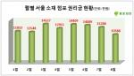 점포라인이 올해 들어 자사DB에 매물로 등록된 서울 소재 점포 7972개를 월별로 나눠 조사를 했다.