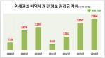 점포라인이 지난 2008년부터 올해 8월 말(28일 기준)까지 자사 DB에 매물로 등록된 서울·수도권 소재 점포 12만4437개를 연도별로 분류해 조사했다.