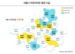 서울시 아르바이트 평균시급 조사결과
