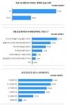 구직자 10명 중 절반은 올 추석에 아르바이트를 할 계획이며, 평균 희망 일당은 7만 9,900원에 이르는 것으로 나타났다.