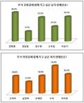 추석 귀향길에 함께 가고 싶은 남녀 연예인으로 배우 강동원과 걸 그룹 미쓰에이 멤버 수지가 1위에 올랐다.