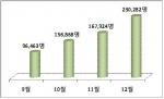 도로교통공단 2014년 운전면허 적성검사(갱신) 대상자 407만 명 중 181만명이 적성검사 및 갱신(이하 적검(갱신))을 받아 수검율이 절반에도 못 미친다고 밝혔다.