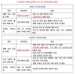 교육부의 2009교육과정 고시 중 보건교육과정 내용