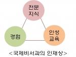 한국관광대학교 국제비서과의 인재상