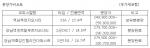 역삼 푸르지오시티의 마지막 잔여분 분양가 비교표
