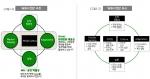 [그림1-1] W&G 진단 구조 및 [그림 1-2] W&G 진단 요소