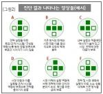 [그림2] W&G 진단 결과 나타나는 양상들 예시