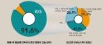 HR코리아가 기업체 면접관 393명을 대상으로 '실제 채용 후 만족하지 못한 경험'에 대해 설문을 실시한 결과 무려 91.8%가 만족하지 못한 경험이 있었다.