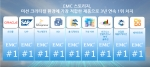 EMC 스토리지가 미션 크리티컬 환경에 가장 적합한 제품으로 3년 연속 1위를 차지했다.