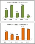 방송인 노홍철과 가수 이효리가 스트레스 관리를 잘 할 것 같은 남녀 연예인 1위에 올랐다.