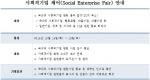 사회적기업월드포럼2014 한국조직위원회는 사회적기업월드포럼2014의 부대행사로 청년캠프, 사회적기업 투어 및 페어 행사를 진행한다.