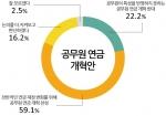 정부와 여당이 지금보다 더 내고 덜 받는 공무원 연금 개혁 방안을 검토하며 의견을 모으는 가운데 정부안을 찬성하는 의견이 과반수를 넘은 것으로 나타났다.