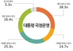 박근혜 대통령 국정운영 긍정 평가가 큰 변동 없이 유지세를 보이고 있다.