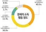 국민 대다수가 우리나라의 소득 분배가 불평등하다고 느끼는 것으로 여론조사 결과 나타났다.
