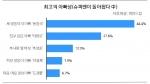 파인드잡이 20대 이상 직장인 1,987명을 대상으로 한 이상적 아빠상 설문조사 결과 송성자로 불리고 있는 송일국이 최고의 아빠상 1위로 뽑혔다.