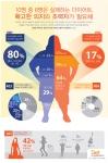 우리나라 성인 10명 중 8명은 최소 한 번 이상의 다이어트를 시도하지만, 성공률은 17%에 불과한 것으로 조사됐다.