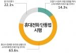 모노리서치는 지난 14~15일 전국 성인남녀 1,086명을 대상으로 단말기유통구조개선법(이하 단통법) 이후 국민 인식 조사를 실시했다. 63.6%가 통신사 등에만 유리한 상황으로 소비자에게 손해가 될 것이라고 답했다.