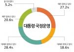 모노리서치 조사 결과 박근혜 대통령 국정운영 긍정 평가가 소폭 하락했다.