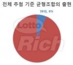 620회까지의 추첨에서 균형조합이 출현한 경우는 39회(6.29%). 가장 최근 출현은 601회였다.