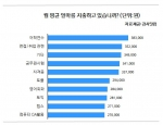 사교육 지출비용 조사결과 그래프