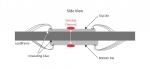 인피니언은 자동차 시스템의 안전성 애플리케이션을 위한 듀얼 센서 패키지 디바이스를 출시했다.