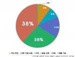 700개사를 바탕으로 한 '2014년 그룹웨어 사용실태 조사. 2014.09. 다우기술.