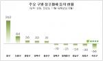 서울 소재 점포의 최근 1년 간 평균 월세가 2008년 금융위기 이후 최고점을 넘어선 것으로 나타났다.