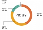 개헌 관심에 관한 설문결과 그래프
