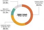 개헌 찬반 설문결과 그래프