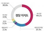 정당지지도는 새누리당 44.2%, 새정치민주연합 15.5%, 정의당 3.3%, 통합진보당 2.3% 순이었다.