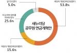 모노리서치가 새누리당 공무원 연금법 개정안 관련 조사를 실시한 결과 53.8%가 여당 개정안에 찬성한다고 답했다.