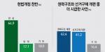 헌법 개정 찬성(64.9%) vs 반대(17.1%), 더 시급한 사안 권력구조 개편(42.4%) vs 국회의원 선거제도 개편(41.2%) 팽팽
