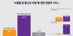 사생활 및 통신비밀 등 헌법적 가치 잘 지켜짐(20.9%) vs 안 지켜짐(67.3%), 박근혜 투표층(지켜짐 37.2% vs 안 지켜짐 46.8%)에서도 부정평가 더 높아