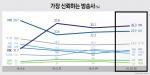 방송사 신뢰도 JTBC(26.3%) vs KBS(22.9%) vs MBC(10.6%) vs TV조선(9.9%)로 JTBC, 세월호 참사 직후인 지난 5월 중순 이후 계속 선두