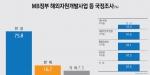 MB 정부 해외자원개발사업 등 국정조사 찬성(75.8%) vs 반대(16.7%)