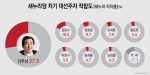 새누리당 지지층 차기 대선주자 적합도 김무성(27.5%) 선두