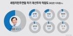 새정치연합 지지층 차기 대선주자 적합도 박원순(43.3%) 선두