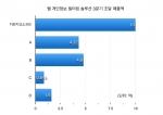 웹개인정보필터링 솔루션 2014년 3분기 누적 조달 매출액