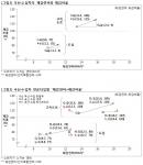 국산차와 수입차의 도심과 고속도로에서의 체감연비와 체감비율
