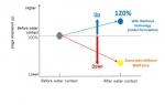 1: 수분 접촉 후 자외선 보호 (자외선 흡수 비교)