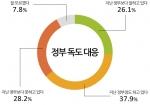 정부 독도 대응에 관한 설문조사 결과 그래프