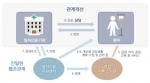 지역사회 일차의료지원센터 시범사업 모형