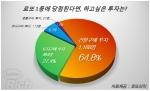 로또복권 마니아 1,802명을 대상으로 로또 1등에 당첨된다면 하고 싶은 투자는 이라는 설문조사 결과, 응답자의 64.8%인 1,168명이 투자 수단으로 건물을 구매한다고 밝혀 1위를 차지했다.