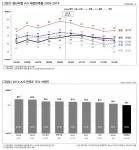 원산지별 A/S 체감만족률(2005-2014, 그림1)과 2014 A/S 만족도 우수 브랜드(그림2) 조사 결과 그래프